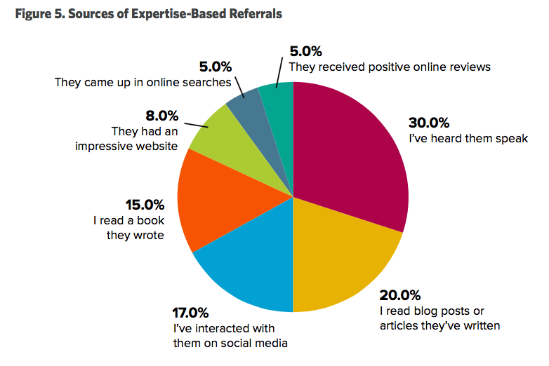 expertise-referrals.png