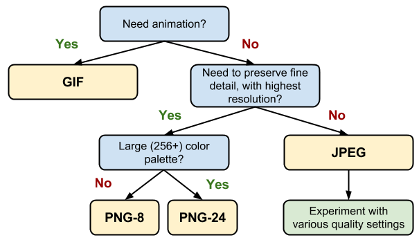 web image file format choices