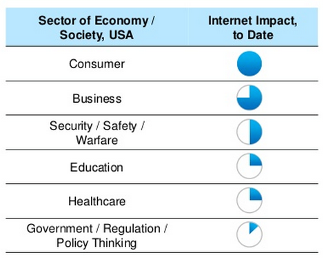 industry by internet impact