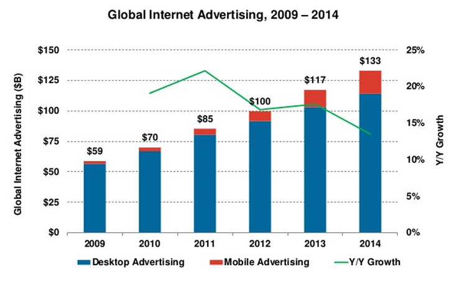 internet advertising spend 2015