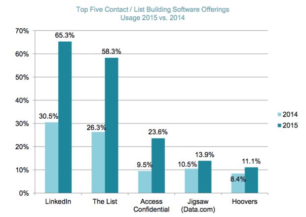 listbuilding-new-business.png