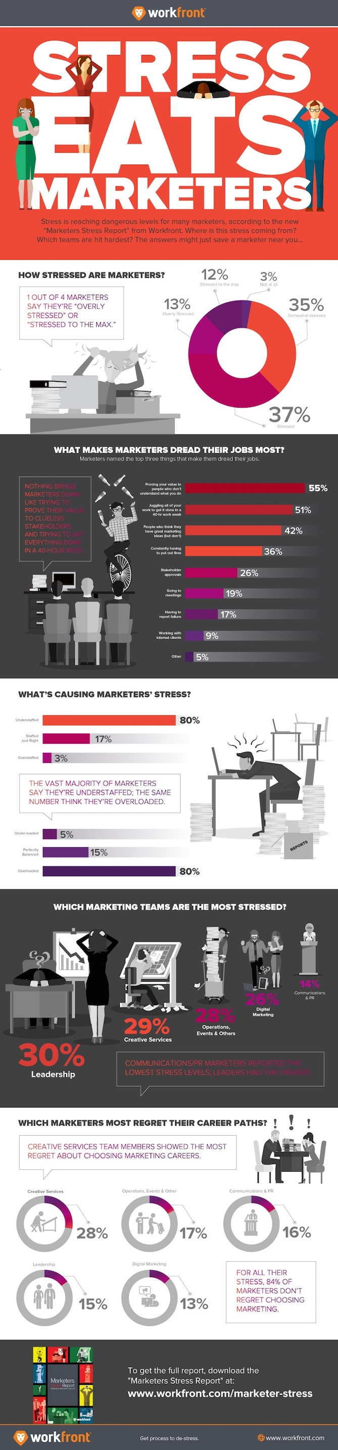 marketer-stress