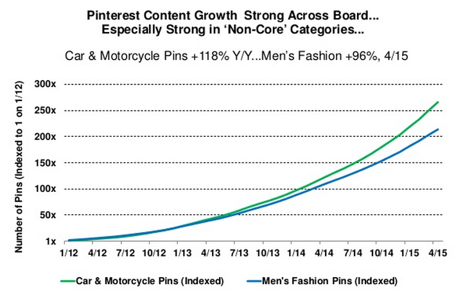 pinterest men trends