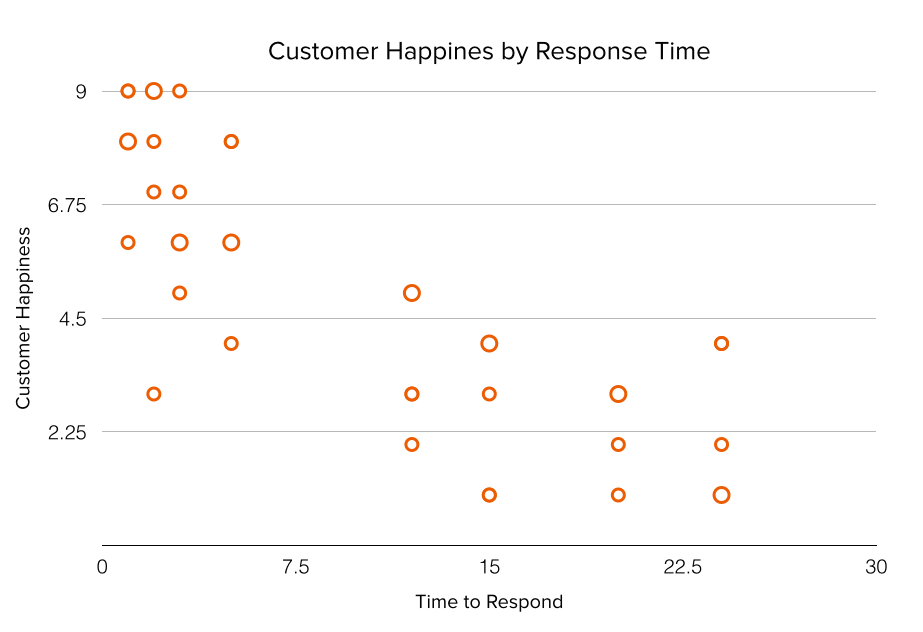 Scatter plot chart - customer happiness by response time