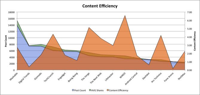 tech-content-efficiency.png