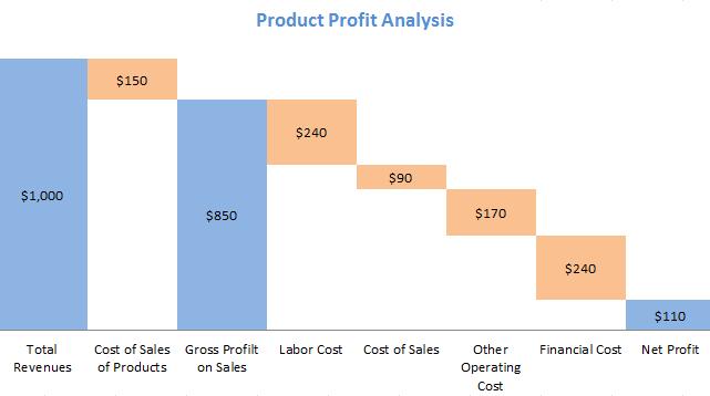 Waterfall chart - product profit analysis
