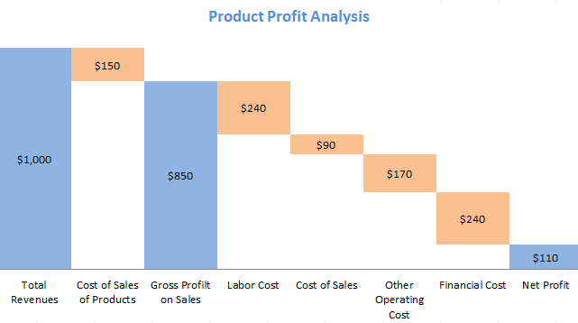 Waterfall chart - product profit analysis
