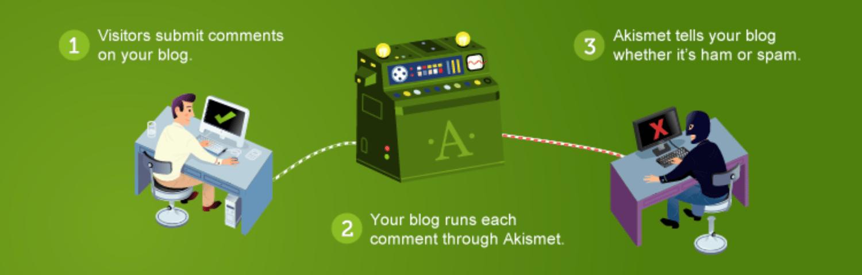 Akismet best WordPress plugins for writers
