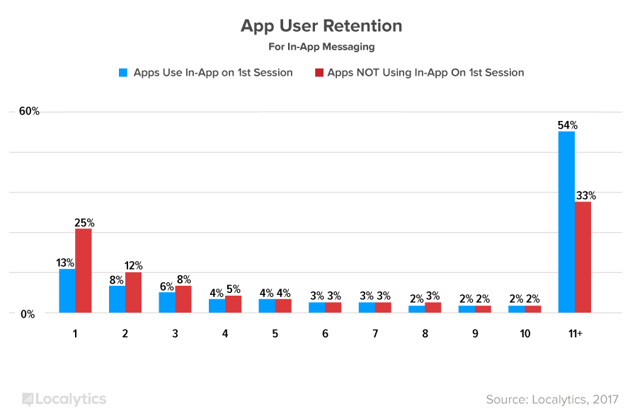 AppUserRetention1