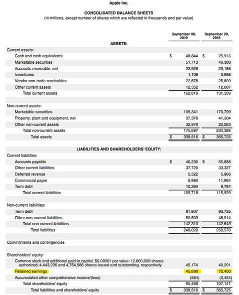 Retained earnings on the balance sheet for Apple