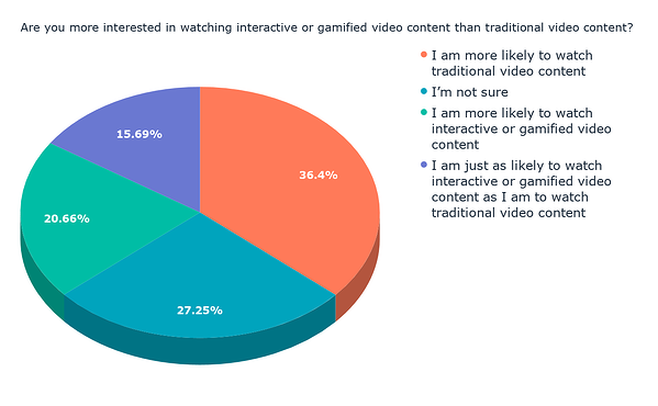 Are you more interested in watching interactive or gamified video content than traditional video content_ (2)