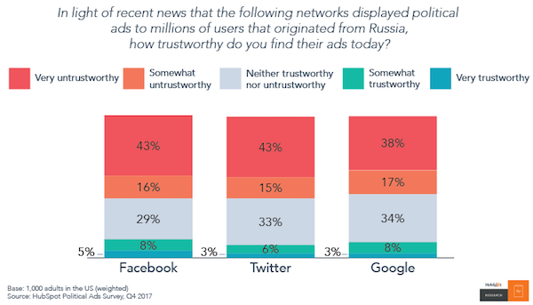 No One Trusts Social Media, but They'll Keep Using It Anyway [New Data]