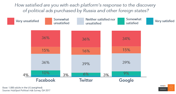 No One Trusts Social Media, but They'll Keep Using It Anyway [New Data] Artboard 202 2