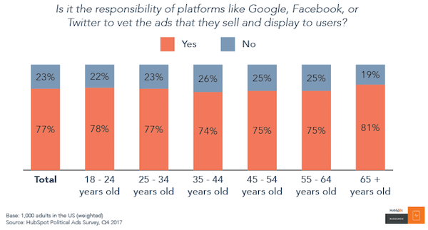 No One Trusts Social Media, but They'll Keep Using It Anyway [New Data] Artboard 203 20 1