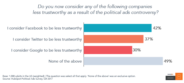 No One Trusts Social Media, but They'll Keep Using It Anyway [New Data] Artboard 204