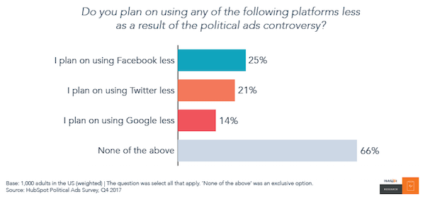 No One Trusts Social Media, but They'll Keep Using It Anyway [New Data] Artboard 205 1