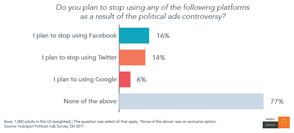 No One Trusts Social Media, but They'll Keep Using It Anyway [New Data] Artboard 206