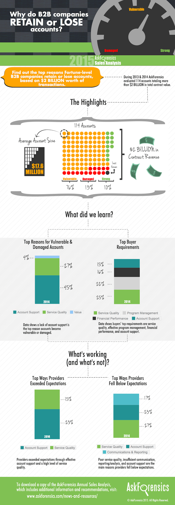 AskForensics-2015-Sales-Analysis-.png