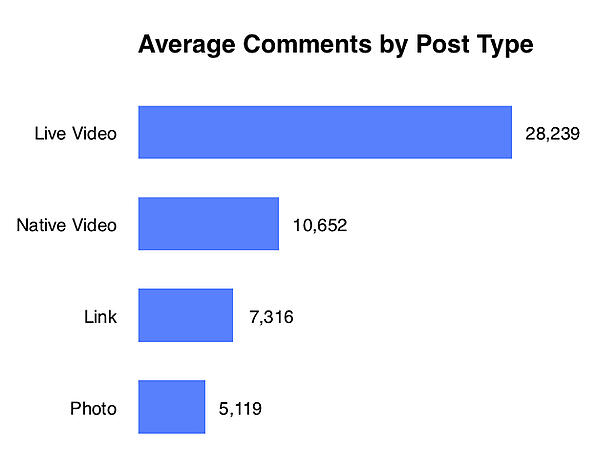 Average Comments by Post Type