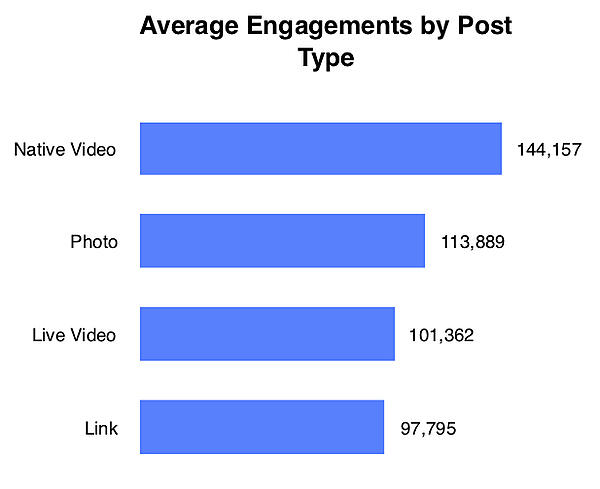 Average Engagements by Post Type