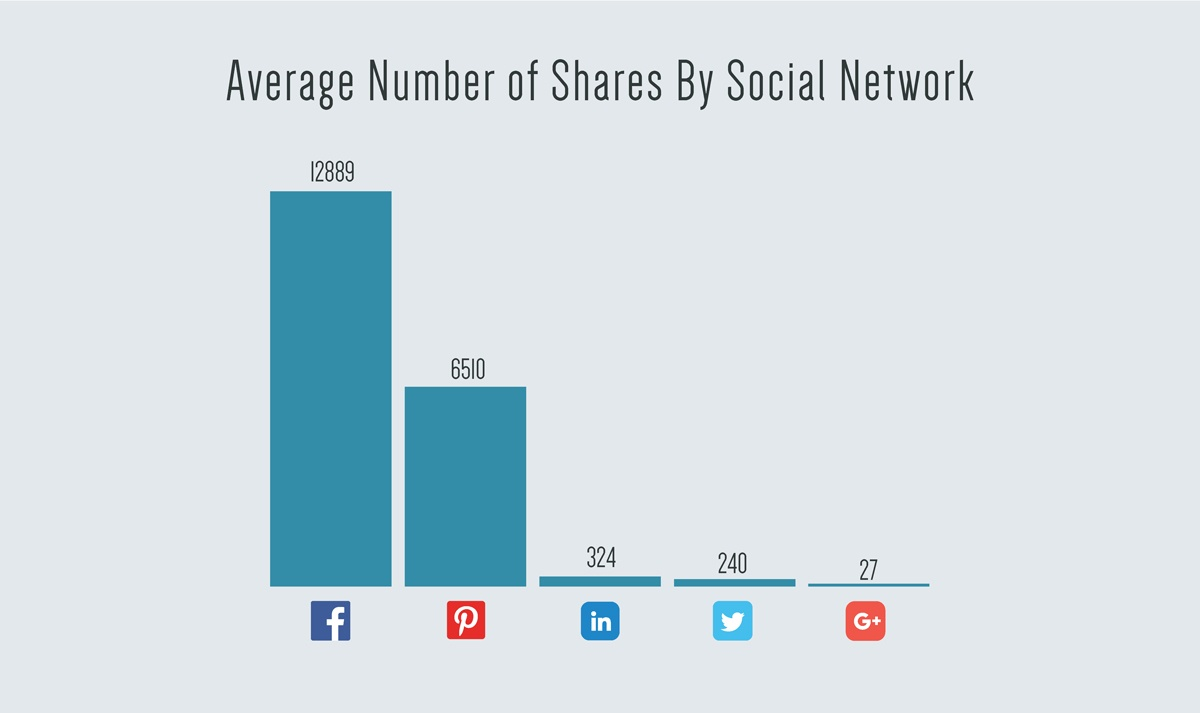 Average-Number-of-Shares-By-Social-Network.jpg