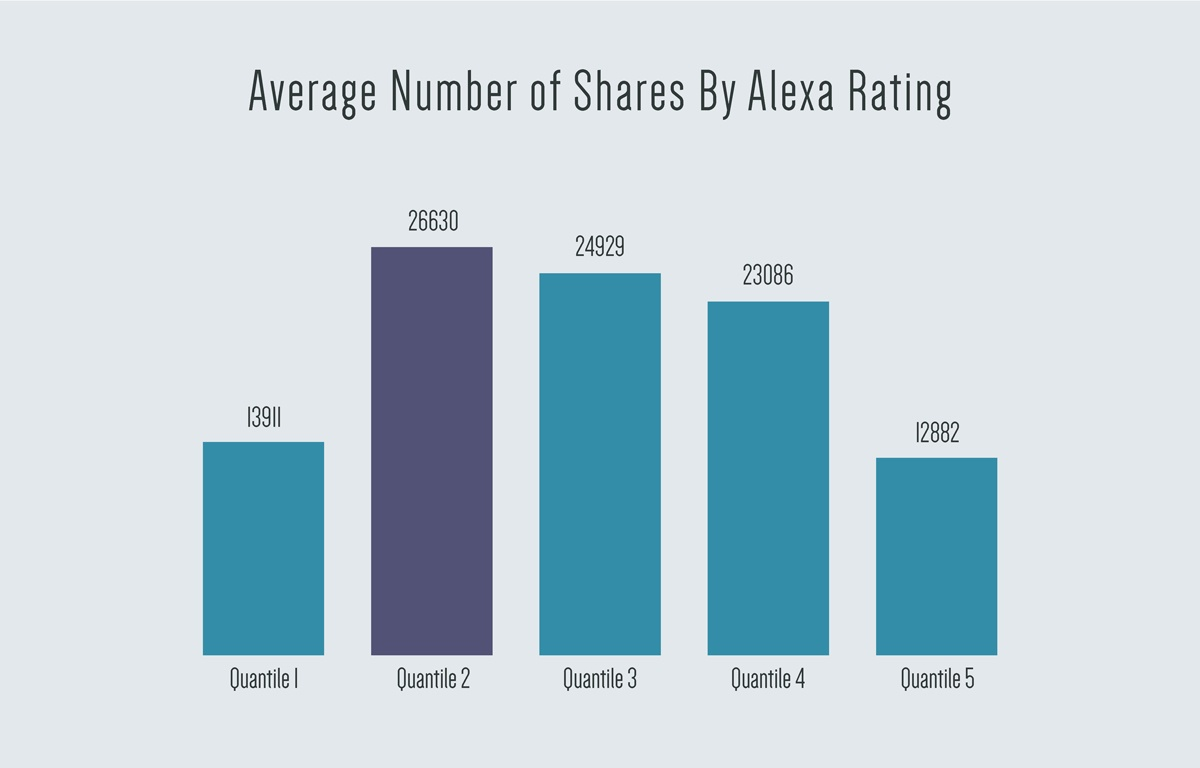 Average-Number-of-Shares-By-Alexa-Rating.jpg