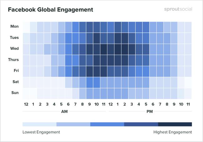 Heatmap der besten Zeiten, um von SproutSocial auf Facebook zu posten