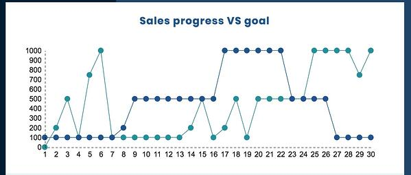 Bad data showing sales progress versus goal without accounting for seasonality.