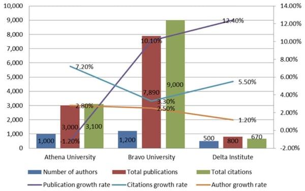 bad data visualization examples