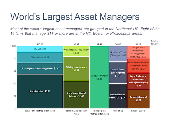 Mekko chart - world's largest asset managers
