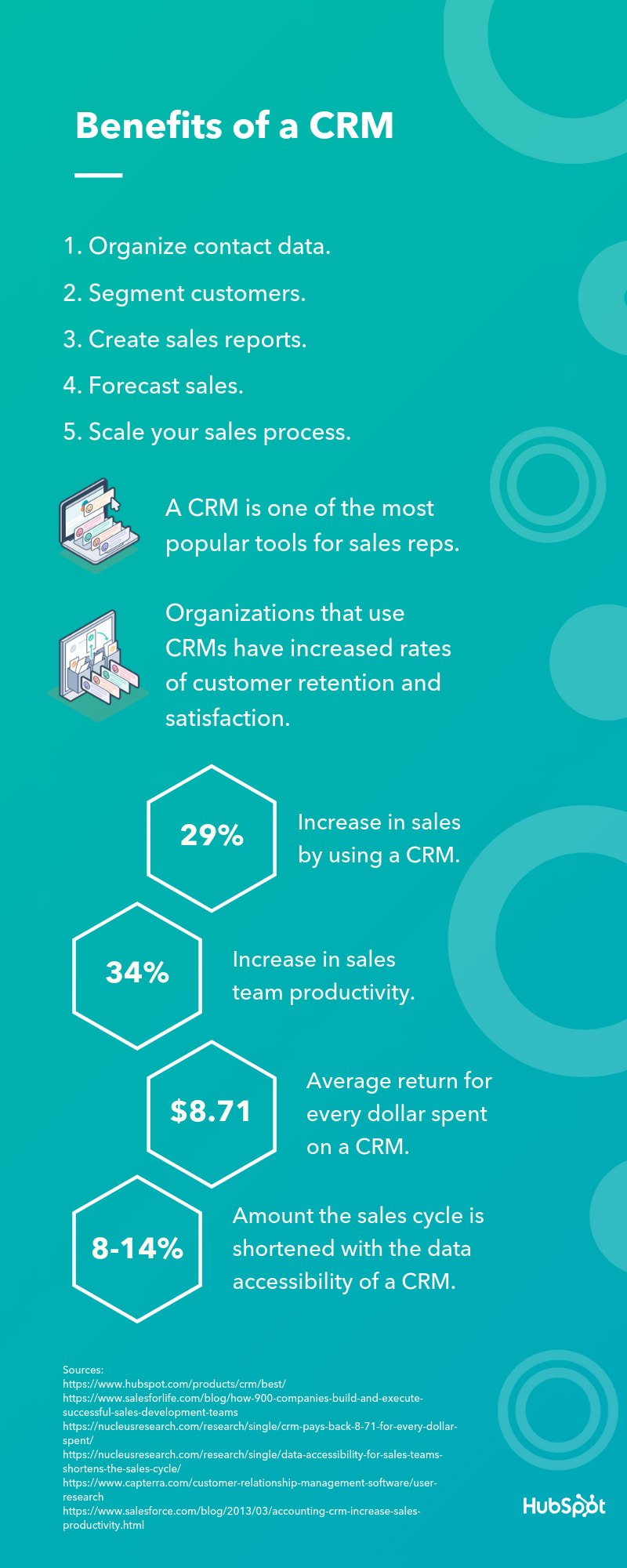 Benefits of a CRM Infographic from HubSpot
