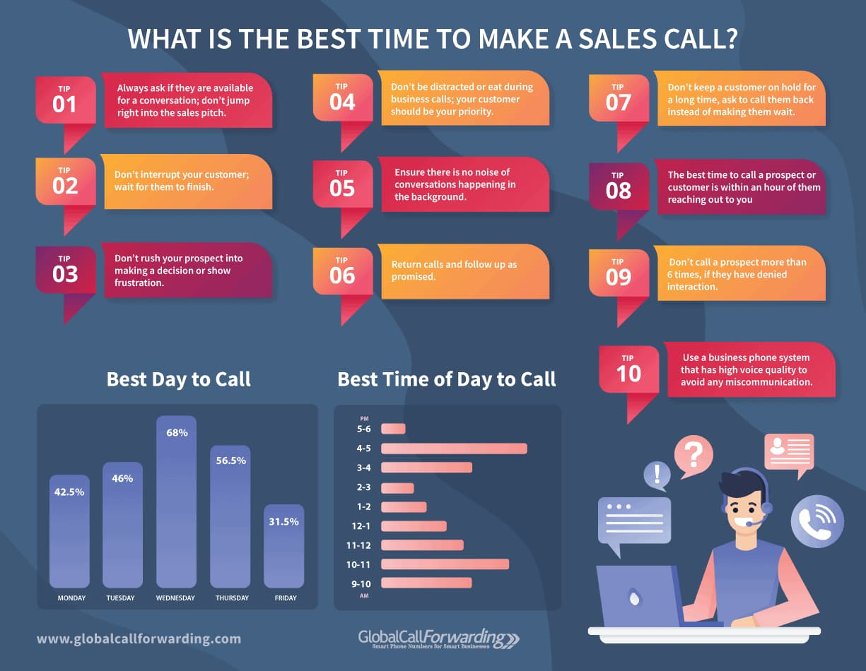 best day to make a sales call