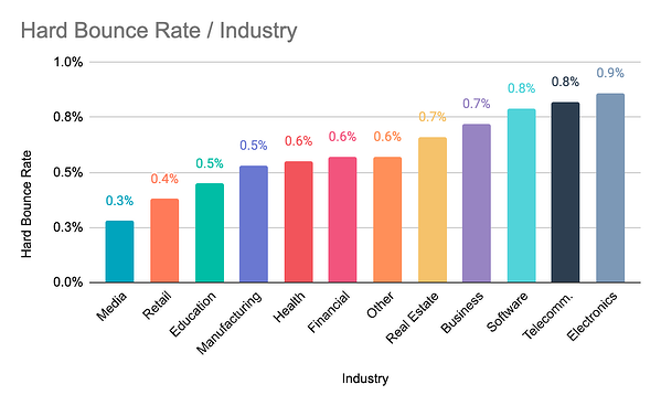 Bounce Rate by Industry Chart