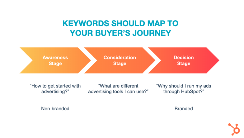 Buyer JourneySearch
