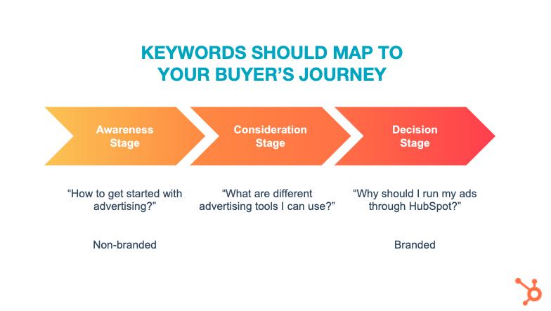 Buyer JourneySearch
