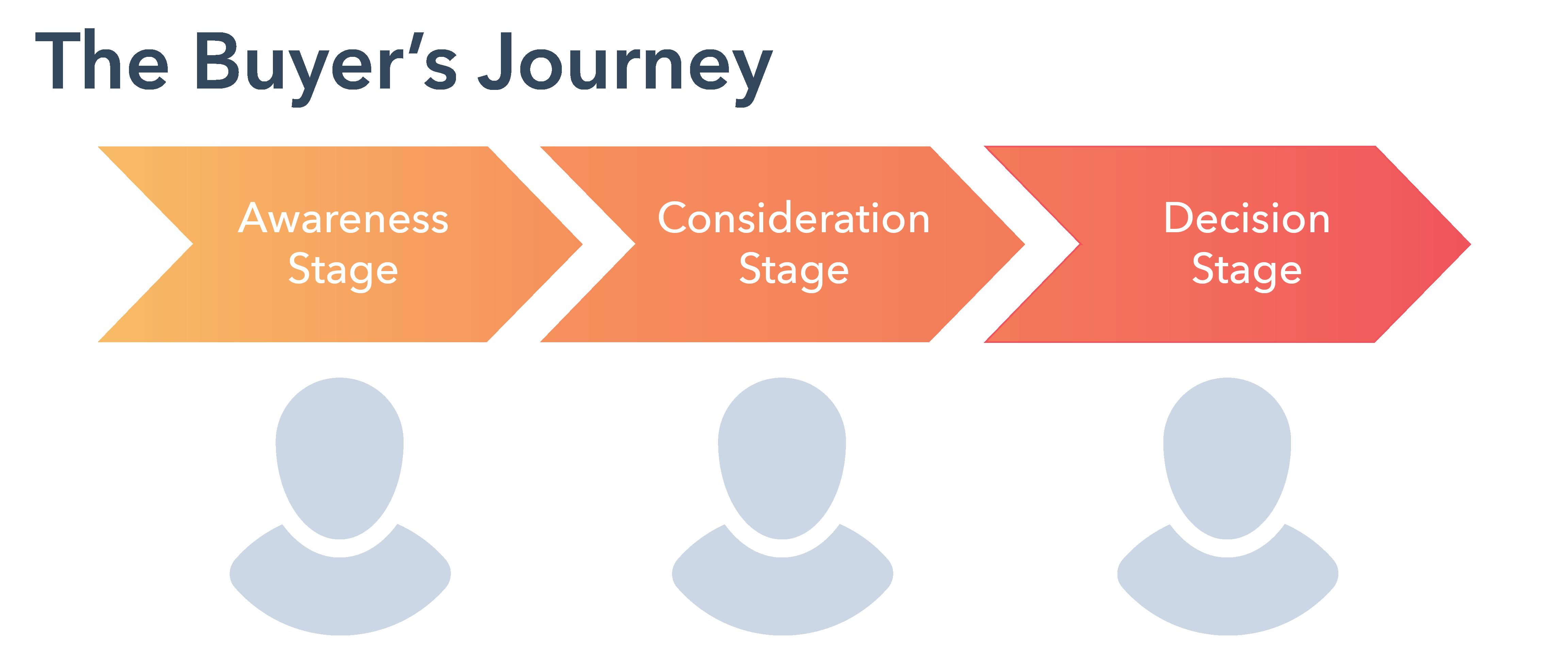 Buyers-Journey-Full (1)