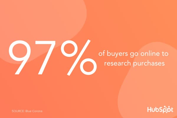 97% of buyers research purchases online