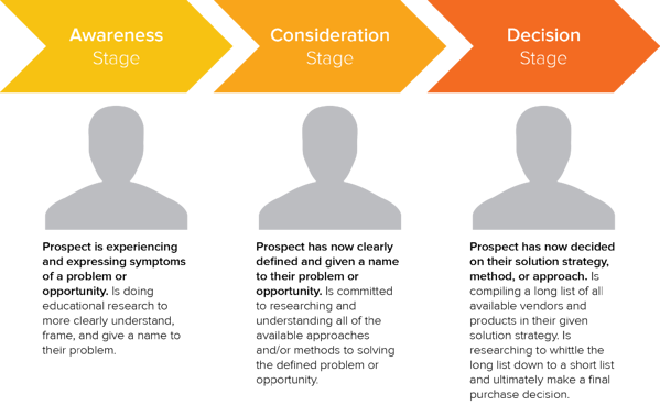 HubSpot's buyer's journey.