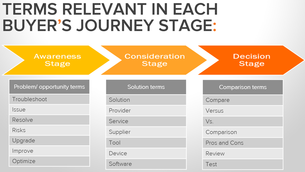 Buyers_Journey_relevant_terms_and_keywords.png
