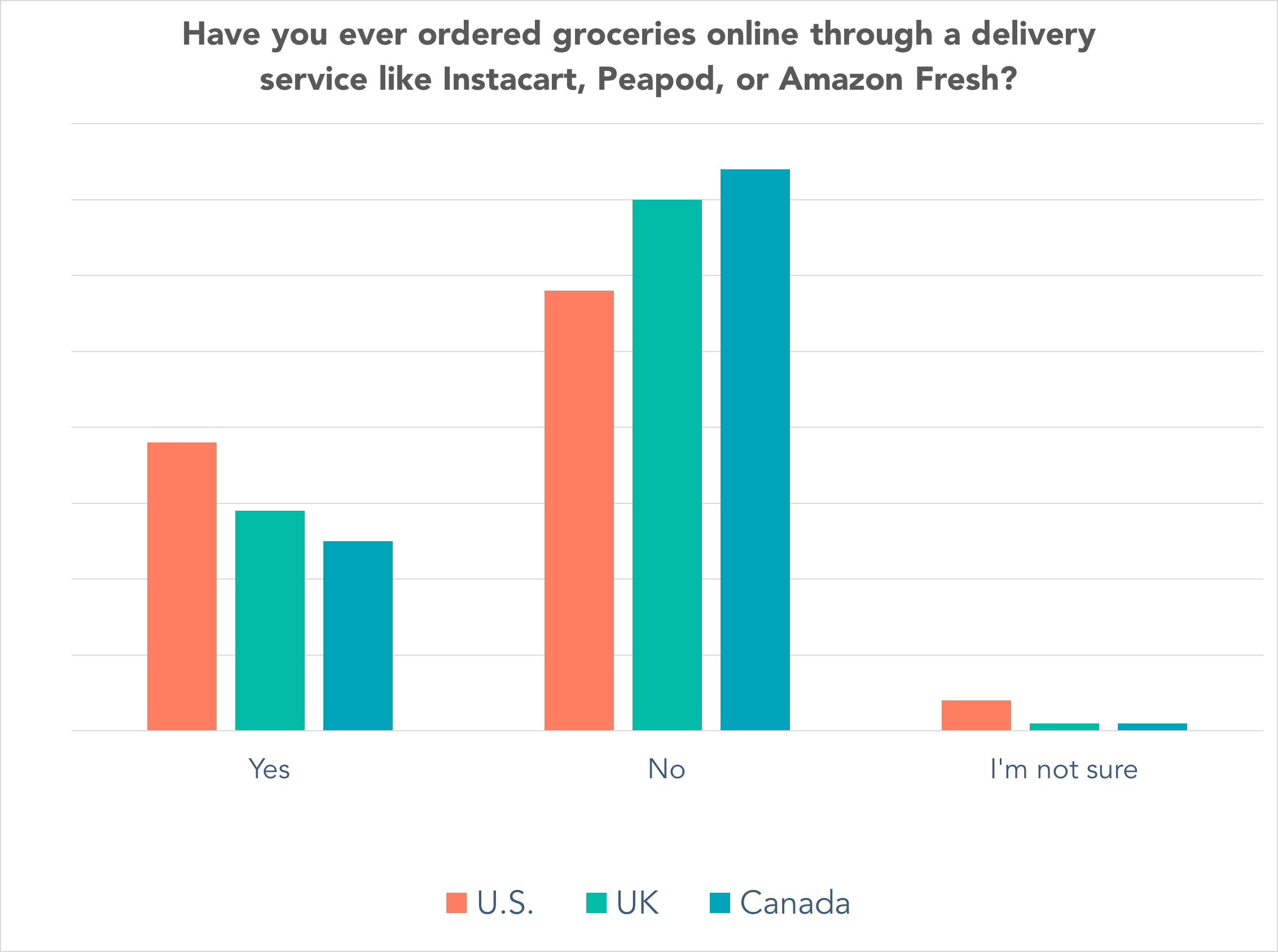 By region -- Have you ever ordered groceries online through a delivery service like Instacart, Peapod, or Amazon Fresh?