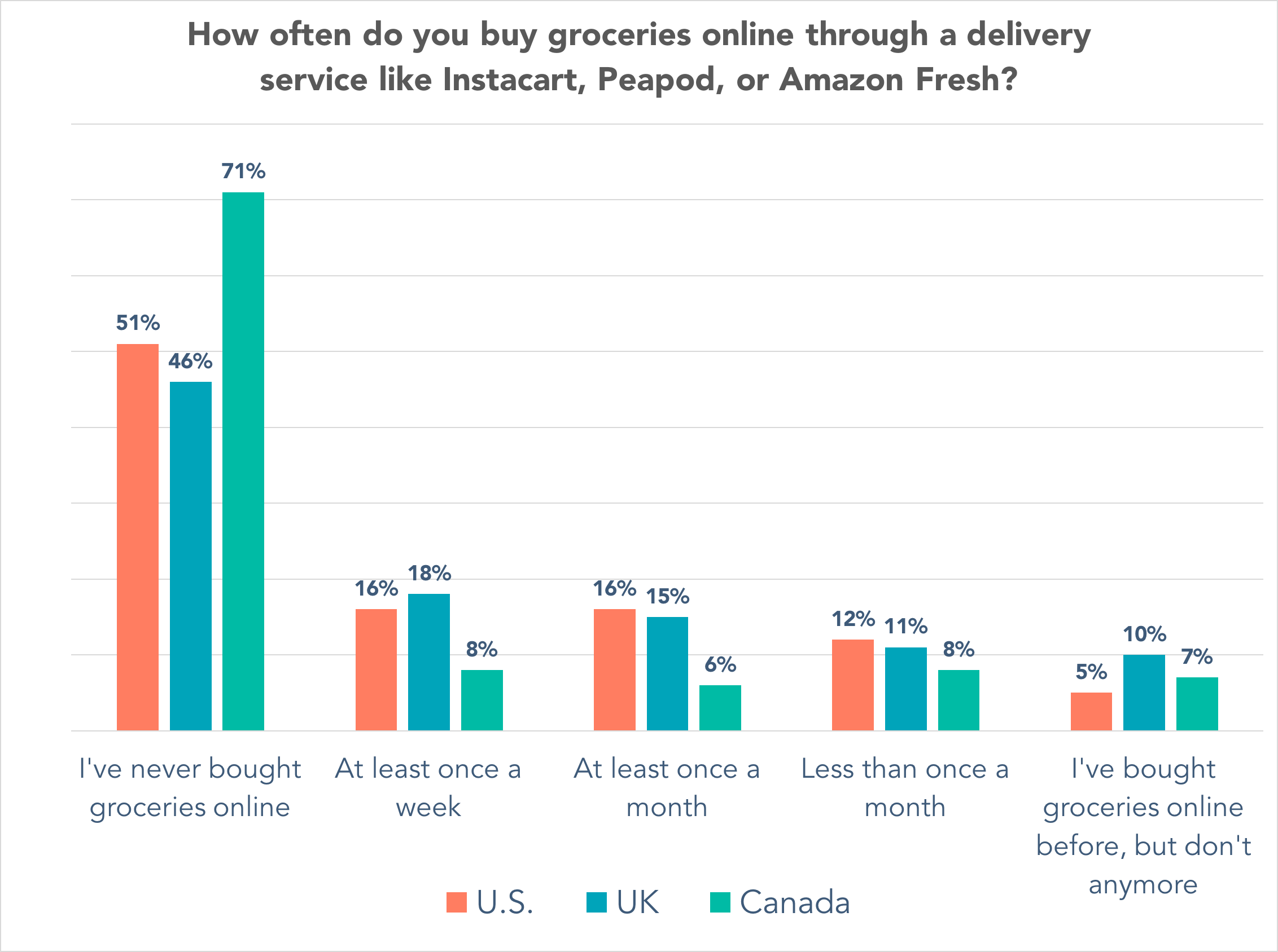 By region -- How often do you buy groceries online through a delivery service like Instacart, Peapod, or Amazon Fresh?