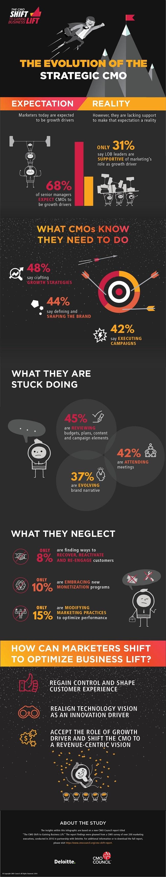 CMO_Shift_Infographic.jpg