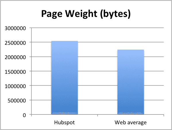 CMS_PageWeight.png
