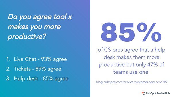 CS pros who use tools are happy - State of Service 19-1