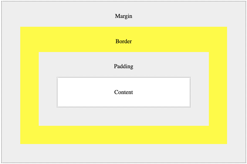 CSS Box Model Illustration showing the padding, border, and margin around an element