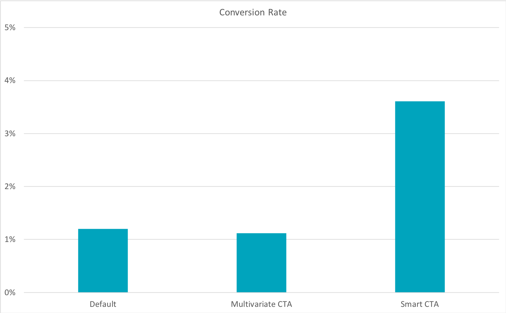 Bar graph showing how personalized CTAs convert 202% better than default CTAs