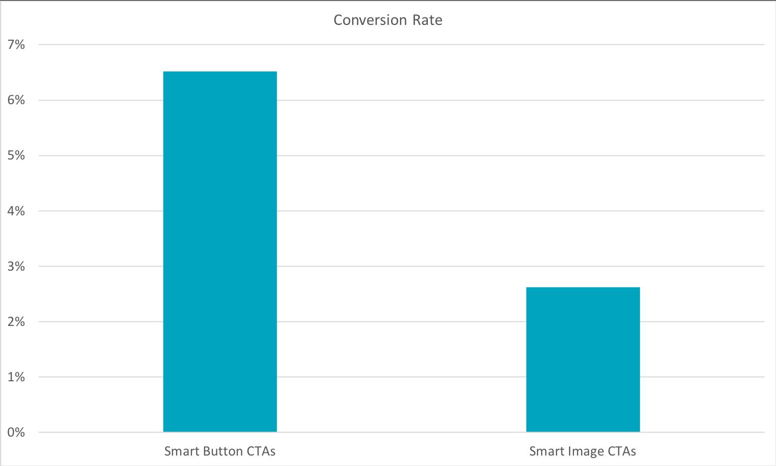 Bar graph showing how smart button CTAs perform better than image CTAs