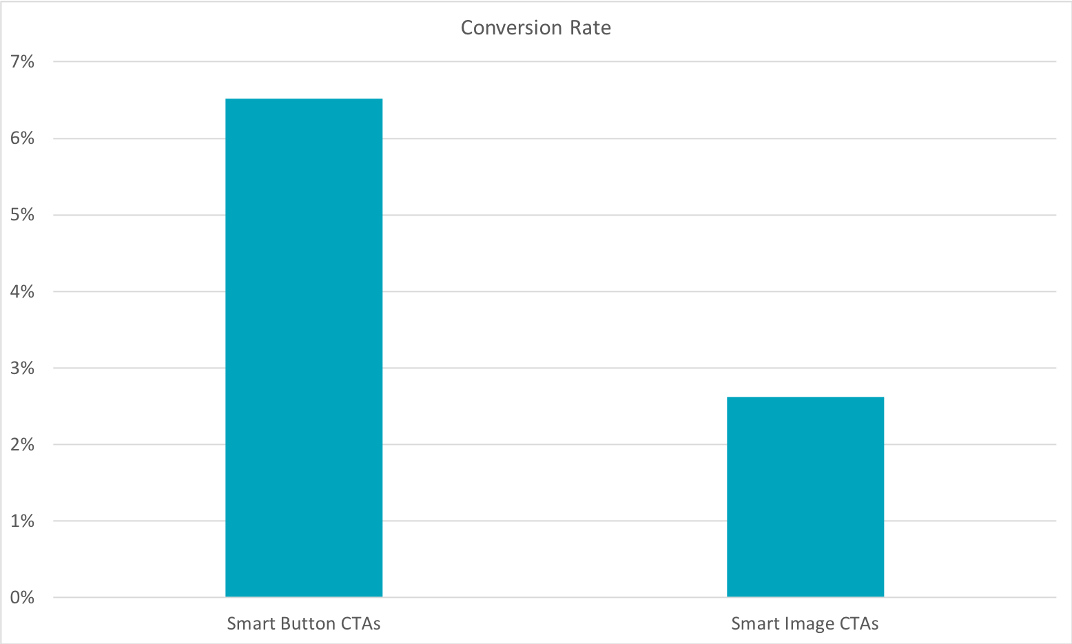 Bar graph showing how smart button CTAs perform better than image CTAs