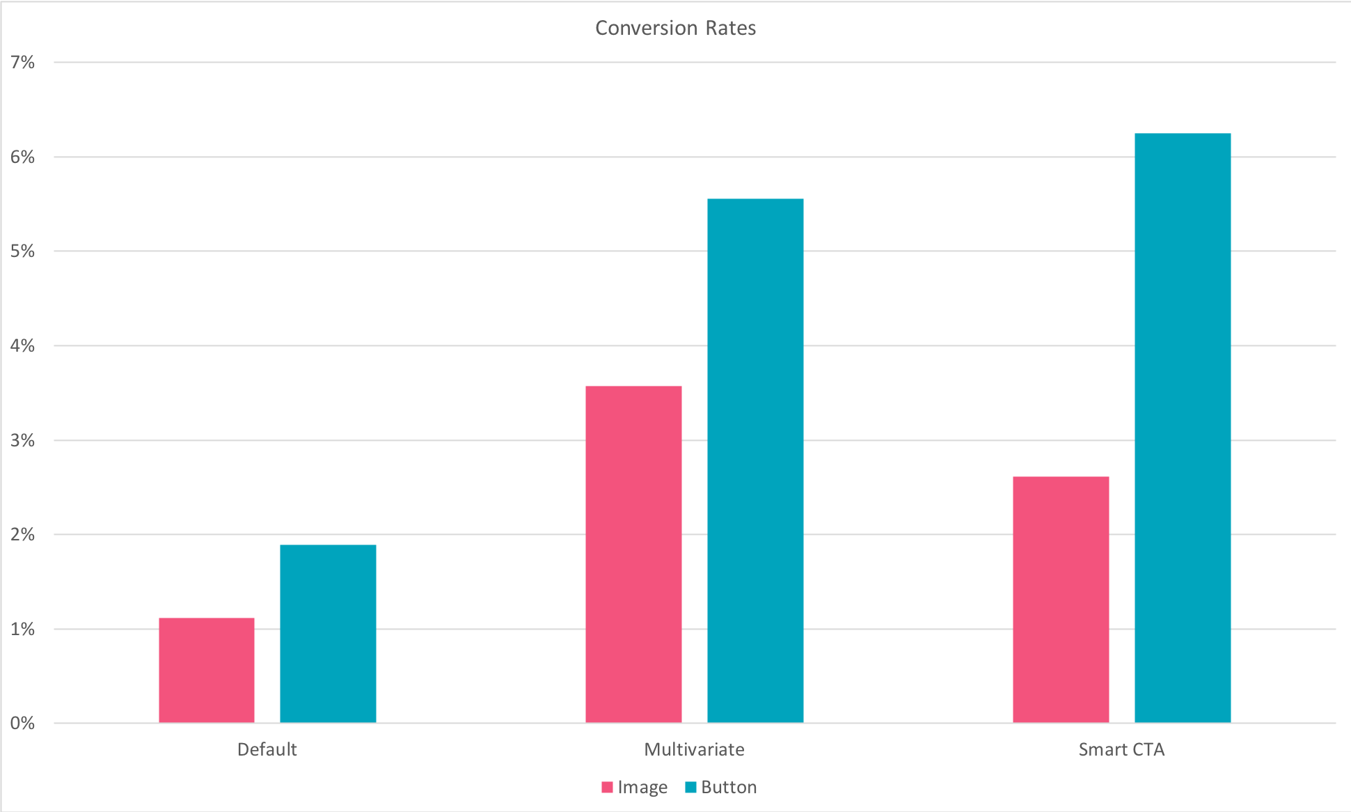 Bar graph showing how smart button CTAs outperform other CTAs, and multivariate image CTAs perform better than other image CTAs
