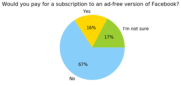 Canada_Would you pay for a subscription to an ad-free version of Facebook